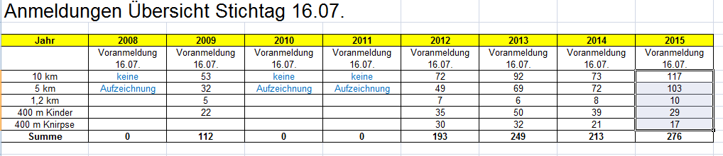 Anmeldestatistik 2015 7 16