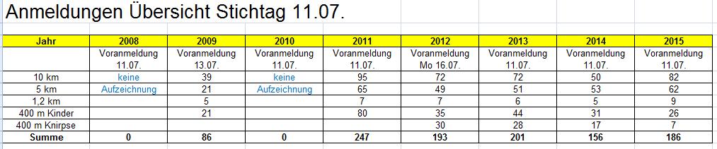 Anmeldestatistik 2015
