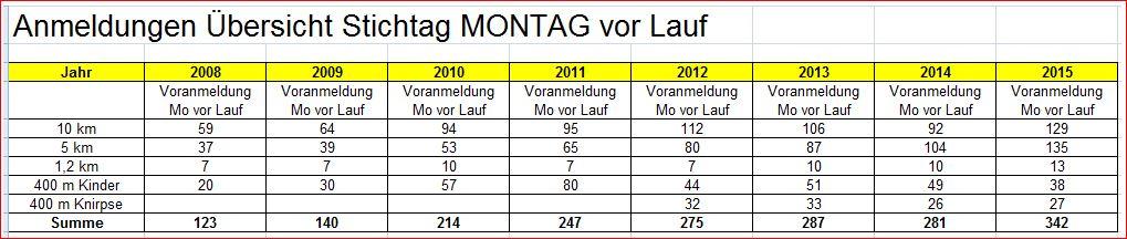 Anmeldungen 2015 per 20 07 2015