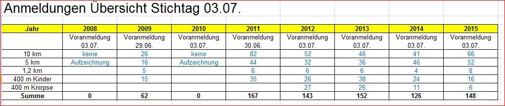 Anmeldungen per 03.07.2015